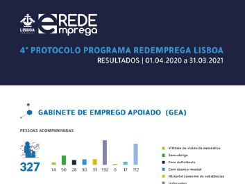 RedEmprega Lisboa - Resultados - infografia 4 protocolo